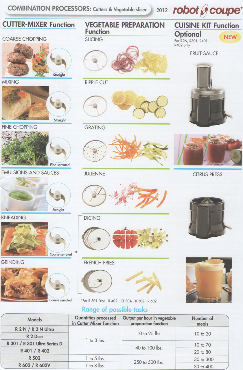 Food Processors By Robot Coupe Refrigerator Replacement Parts Motor Repalcement And Diagram Blades Preparation With