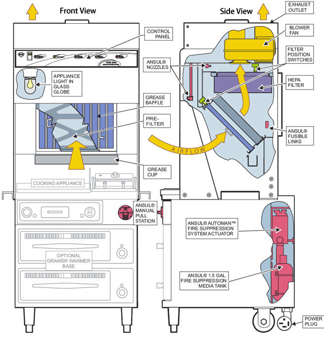 ventless cooking systems, accessories, and filters by wells hoshizaki wiring diagrams